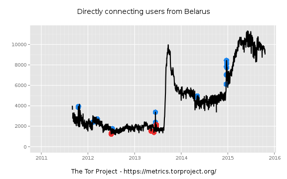 In late December 2014, several independent news sites were blocked in Belarus by the government. In reaction, online media started informing readers on how to access blocked sites. Use of Tor spiked.